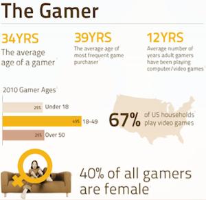 ESRB Gamer Stats 2010