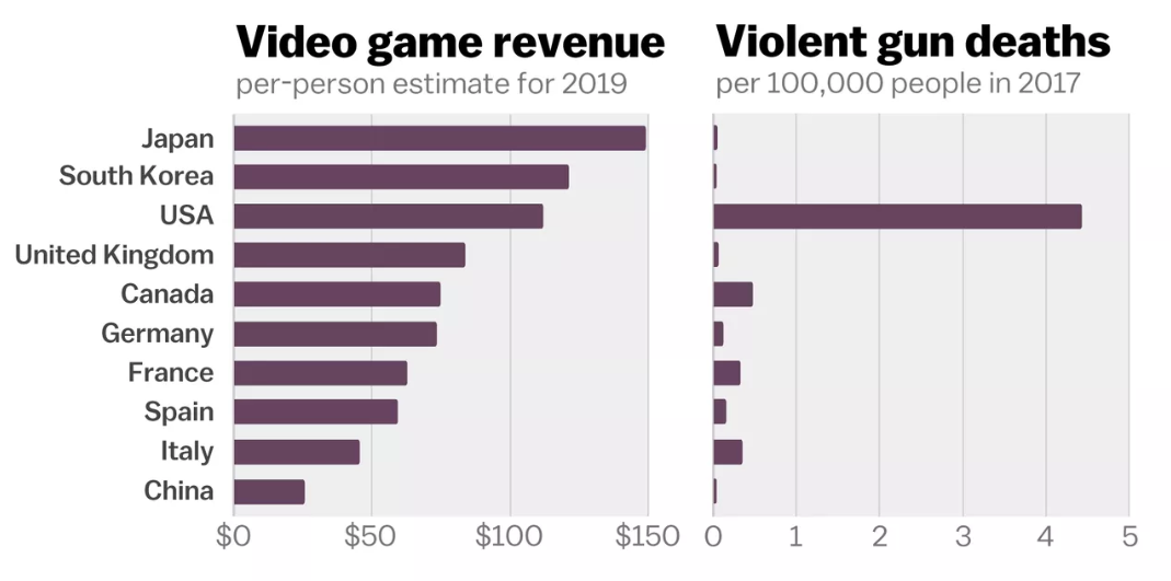 Video game revenues vs violent gun death chart (source: Vox).